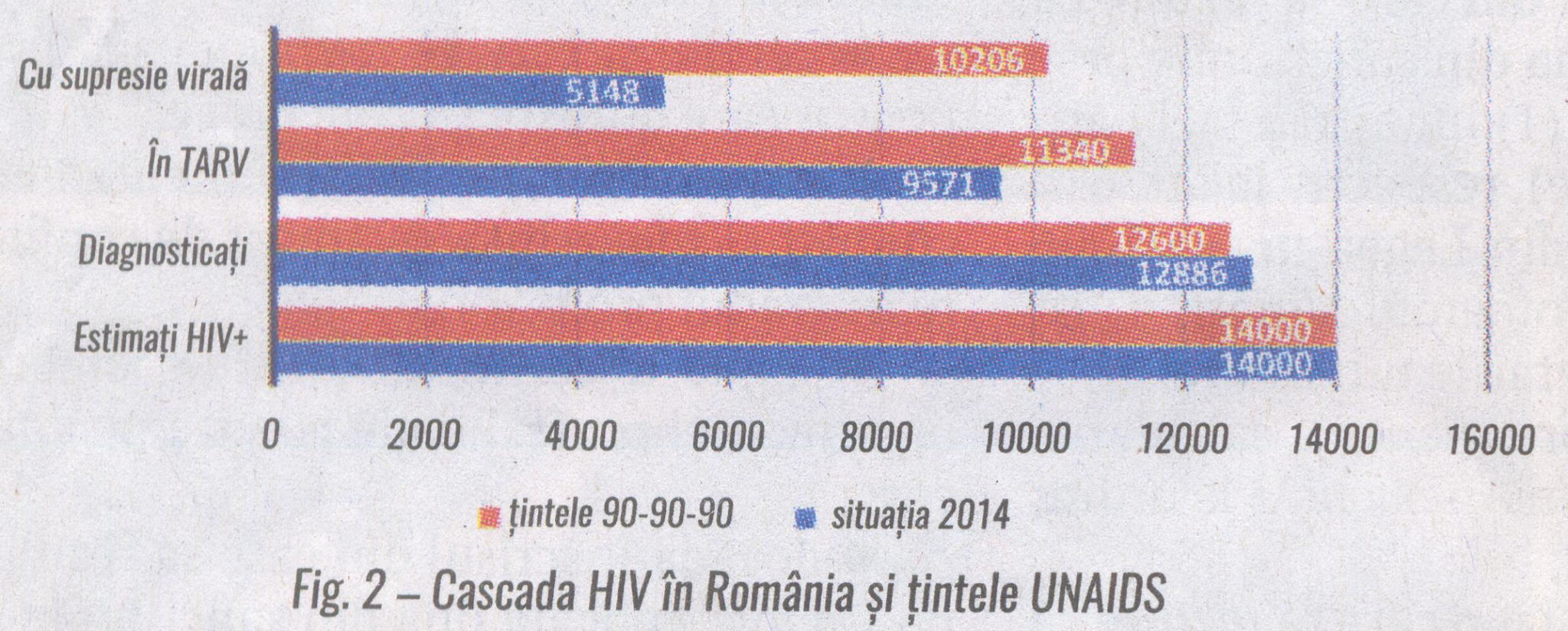 Fig. 2 cascada HIV in Romania si tintele UNAIDS