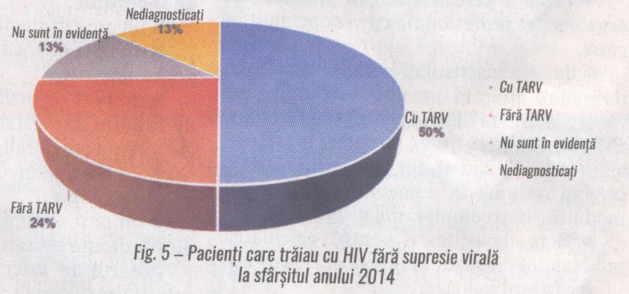 Fig. 5 Pacienti care traiau cu HIV fara supresie virala la sfarsitul anului 2014