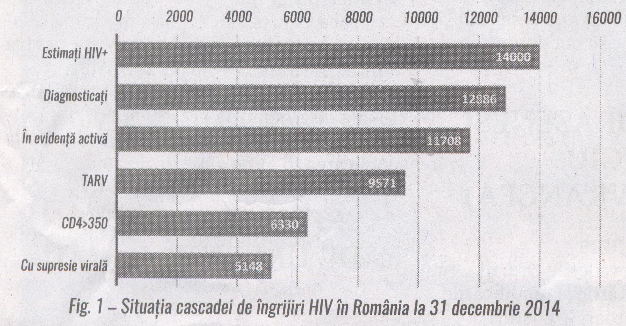 Fig.1 Situatia cascadei de ingrijiri HIV in Romania la 31.12.2016