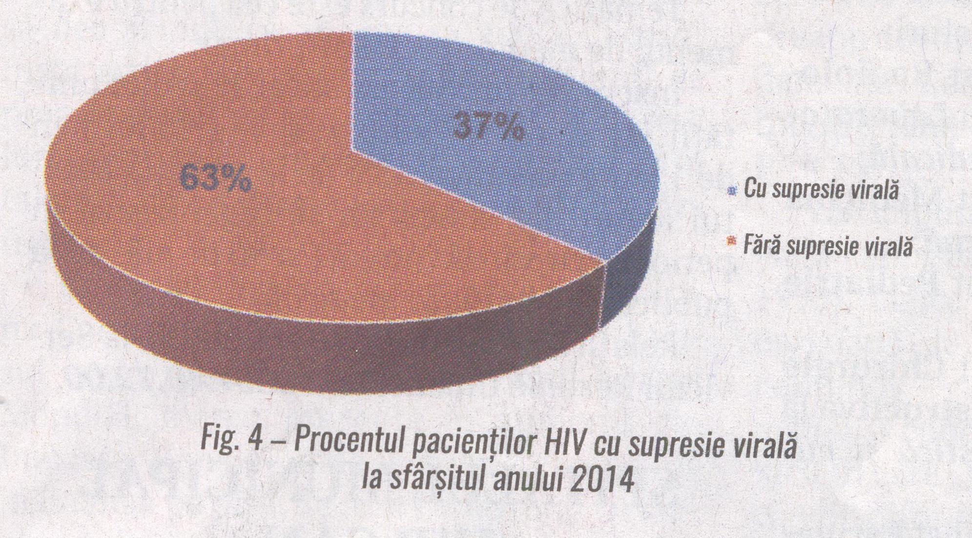 Fig.4 Procentul pacientilor HIV cu suprensie virala la sfarsitul anului 2014