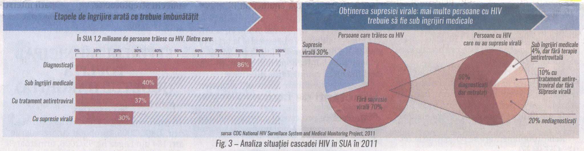 fig.3 Analiza situatiei cascadei HIV in SUA in 2011